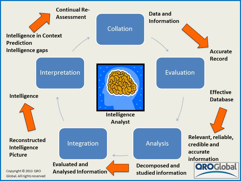 an introduction to the analysis of intelligence Critical_thinking_skills_for_intelligence_analysispdf learning outcomes: 1 describe how to apply link analysis to various intelligence analysis problems.