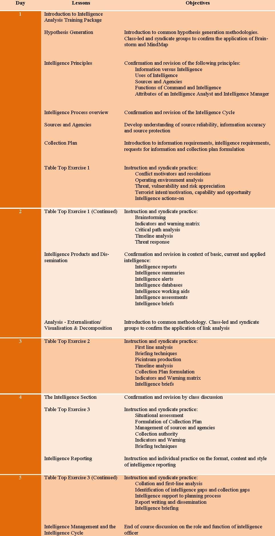 intelligence analysis training